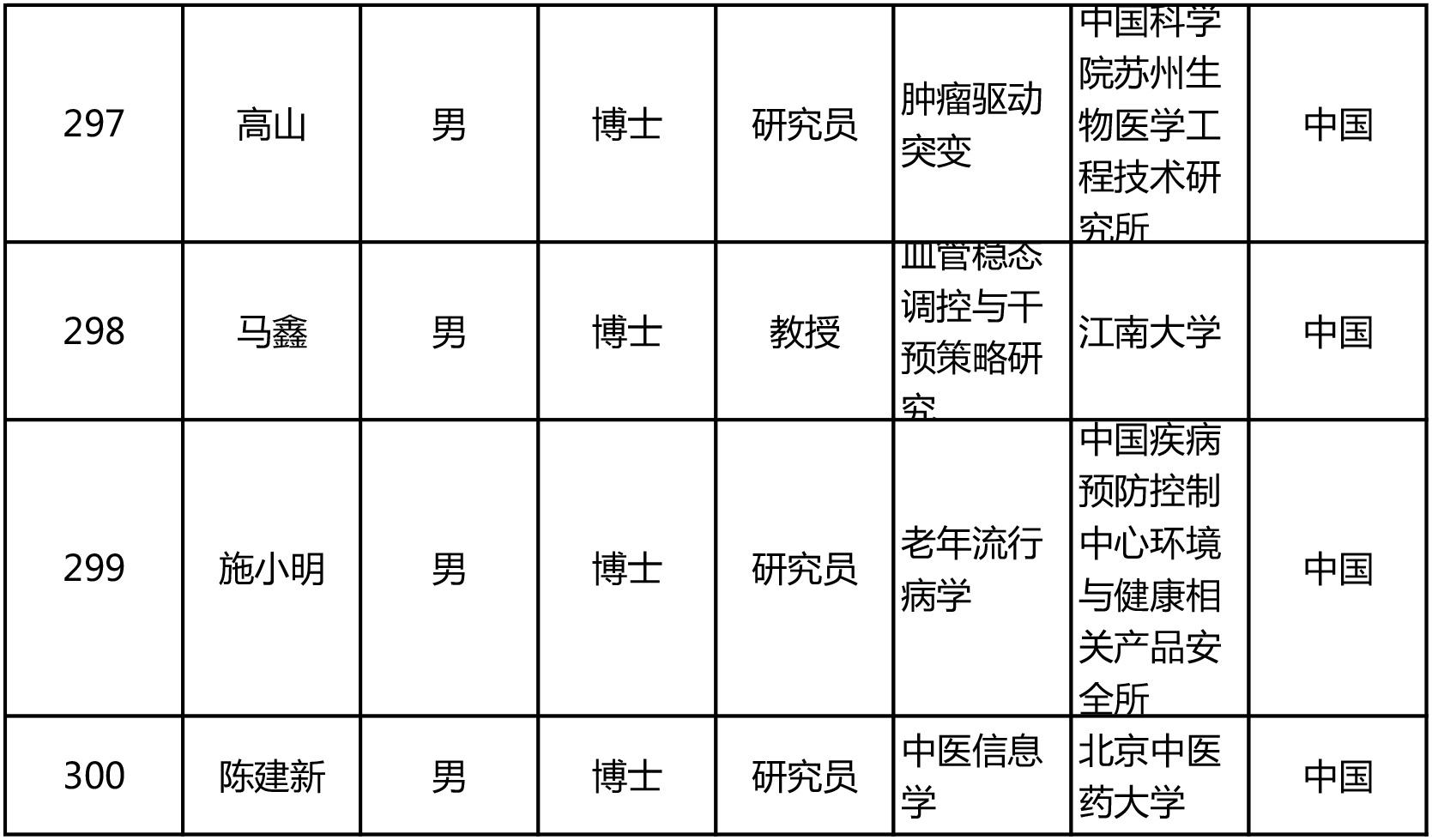 """今年""""杰青""""名单出炉!共300人,来自124家单位"""