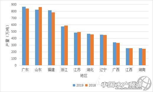 广东水产品总量超过山东!首次跃居全国第一!