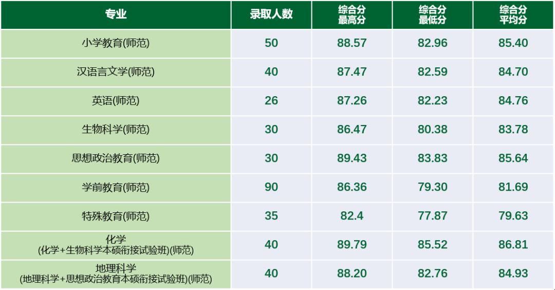 2020年浙江师范大学三位一体、定向师资录取结果公布!