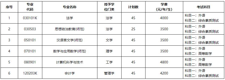 渤海大学2020年第二学士学位招生简章