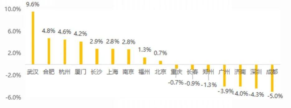 租赁试点城市半数租金上涨 北京租房压力最大