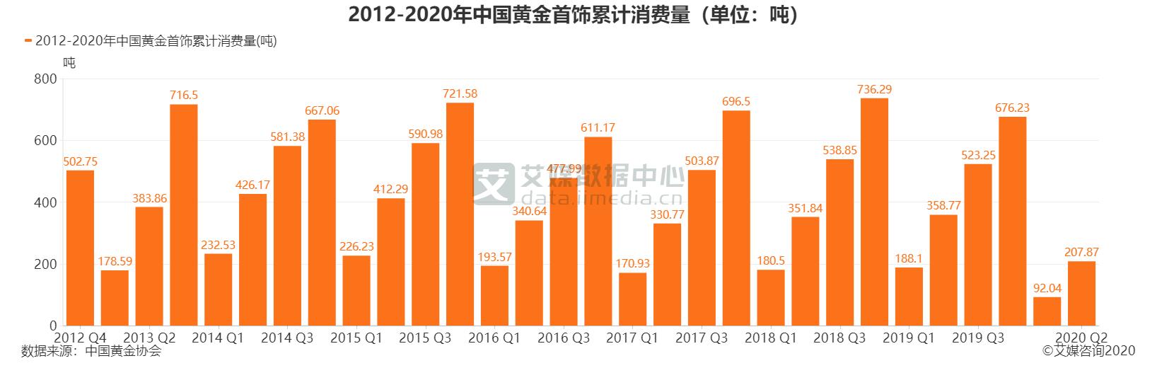 黄金市场数据分析:2020上半年中国黄金首饰累计消费量为207.87吨