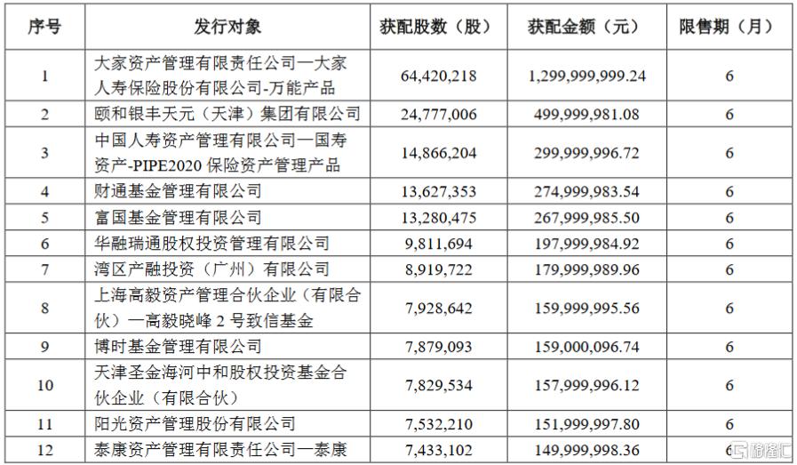 中环股份(002129.SZ)披露定增结果:大家人寿保险获配13亿元股份  富国基金、高毅及博时基金均在列