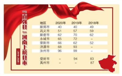 2020中国县域经济百强放榜,河南百强县数量在中部六省最多,新郑仍为我省第一