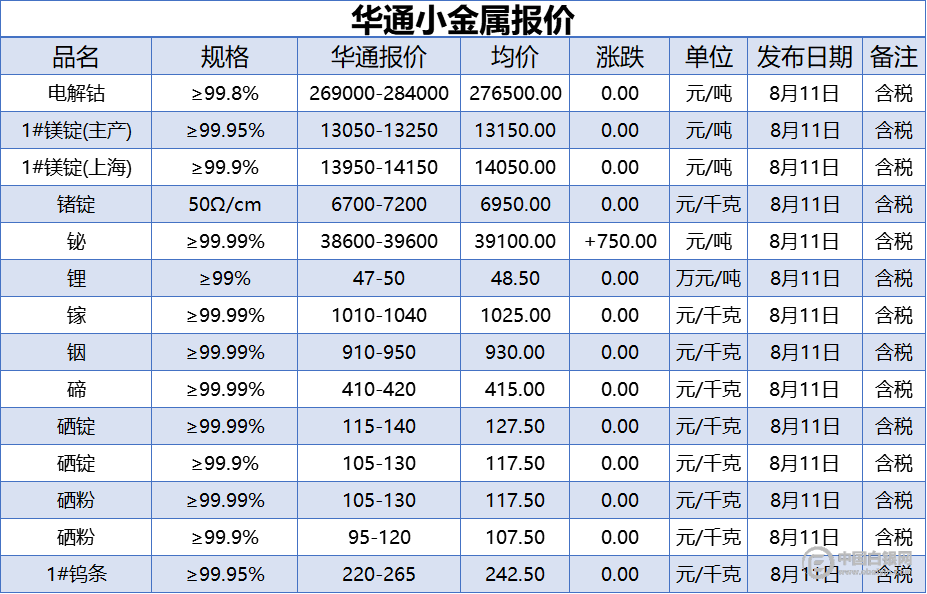 上海华通小金属报价(2020-8-11)