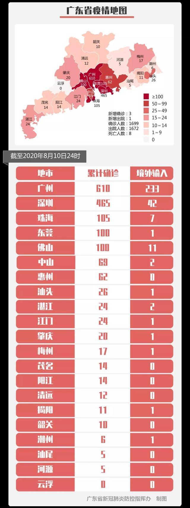 8月10日,湛江市无新增
