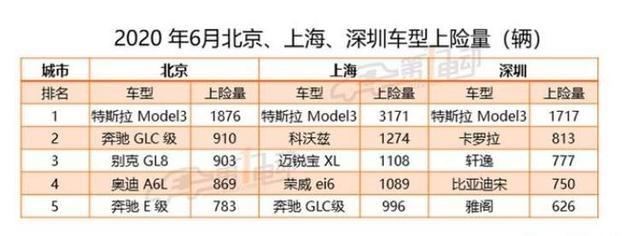 引领新能源汽车榜单?特斯拉在北京、上