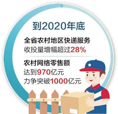 到2020年底河北省农村网络零售额力争突破1000亿元
