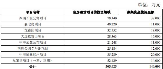 中海企业发展拟发行20亿元住房租赁专项公司债券