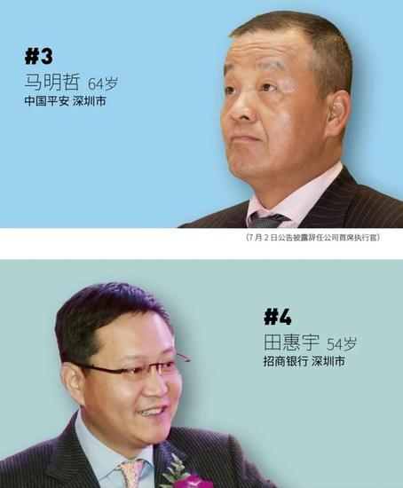 福布斯中国最佳CEO榜发布 马化腾排第二
