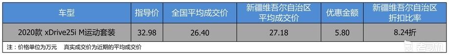 【新疆维吾尔自治区篇】优惠5.8万 宝马X2平均优惠8.24折