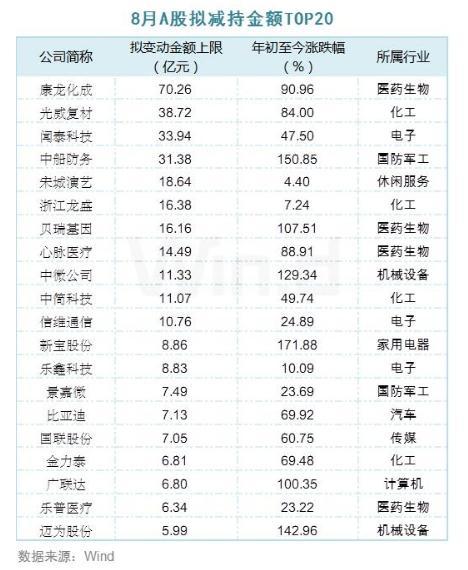8月A股拟减持金额TOP 20 光威复材、闻泰科技等11家公司减持金额超过10亿元