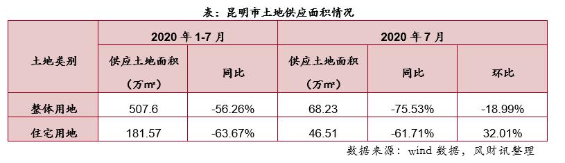 土地月报|7月昆明宅地成交量环比涨幅超500%,成交楼面均价超7000元/㎡