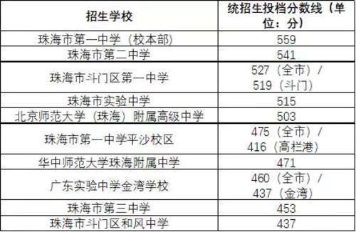 珠海中考分数线公布,珠海一中统招生投档线为559分
