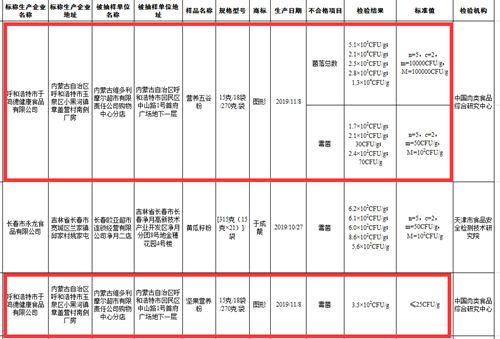 呼和浩特市于鸣德健康食品公司2批次营养粉不合格被责令召回