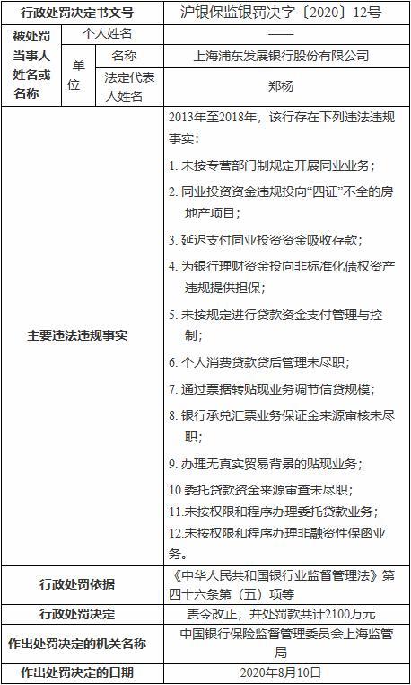 上海浦东发展银行因12项违法违规事实 被罚2100万元