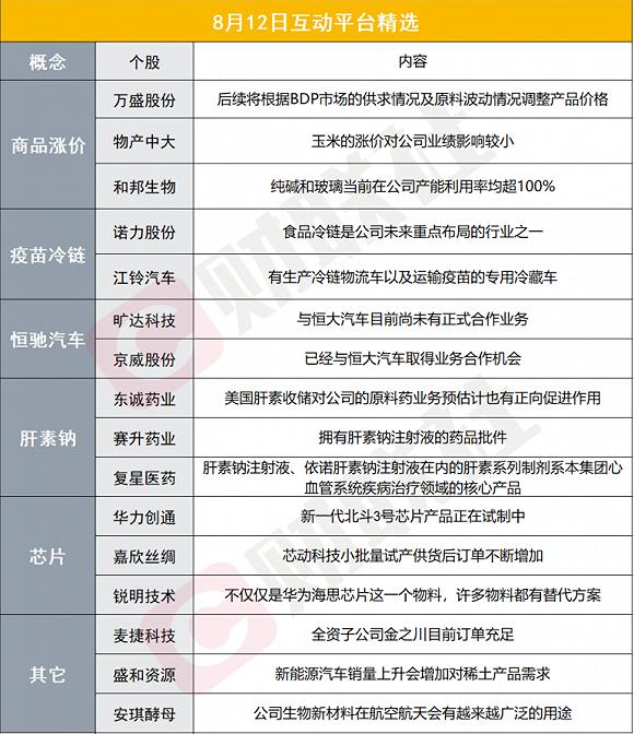 财联社8月12日互动平台精选
