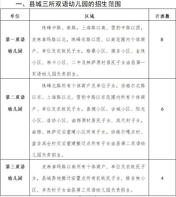 关于2020年秋季县城三所双语幼儿园 招生区域划分情况的公告