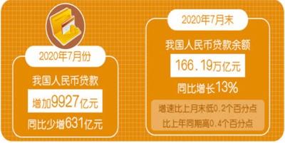 对实体经济发放贷款七月增加一点零二万亿元
