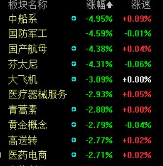 国际金价暴跌、热点板块全线下挫 A股后市将如何走?