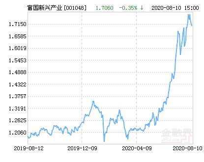 富国新兴产业股票净值下跌1.64% 请保持关注
