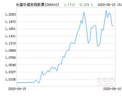 长盛价值发现股票净值下跌1.91% 请保持关注