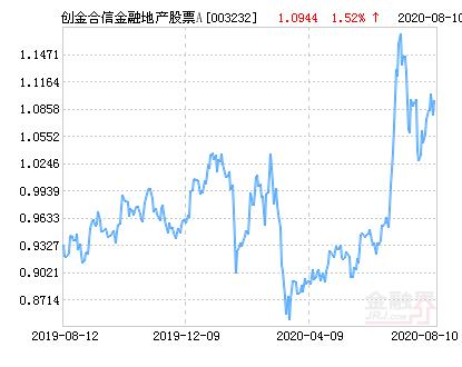 创金合信金融地产精选股票A净值下跌1.92% 请保持关注