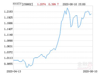 广发中证800ETF净值下跌1.13% 请保持关注