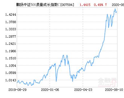 鹏扬中证500质量成长指数C净值下跌1.73% 请保持关注