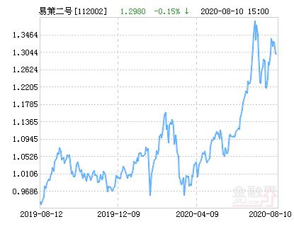 易方达策略成长二号混合基金最新净值跌幅达1.62%