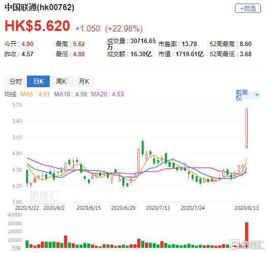 大行评级   杰富瑞:联通(0762.HK)业绩显著改善 料对同行业均影响正面
