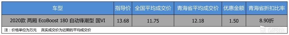 【青海省篇】优惠不高 长安福特福克斯优惠1.5万
