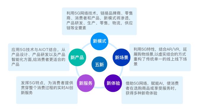 苏宁易购引领未来零售5G发展趋势,终端裂变重塑零售形态