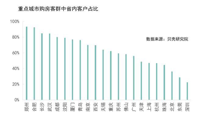 深圳成外来人口购房占比最多的城市:八成房源被外地客户买走