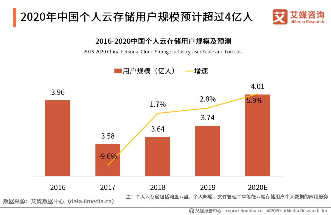 云存储行业数据分析:预计2020年中国个人云存储用户规模为4.01亿人