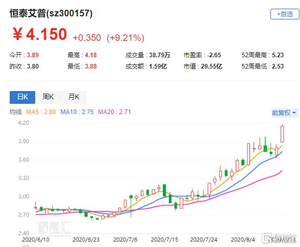 A股异动丨恒泰艾普(300157.SZ)大涨逾9% 获股东李丽萍增持1.01%股份