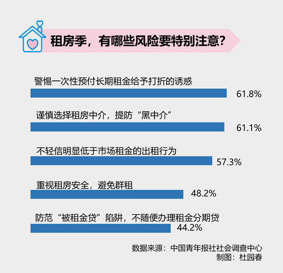 六成受访租房青年提示警惕预付长期租金给打折的诱惑