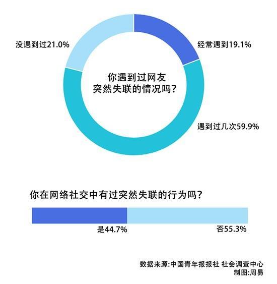 网络时代的社交问题近八成受访者遇到过网友突然失联
