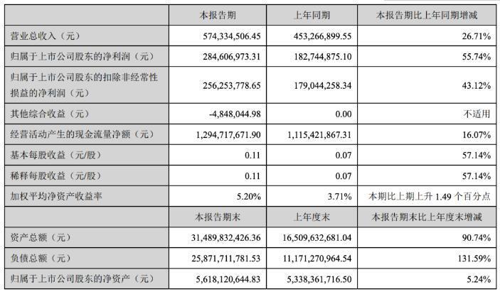华林证券二季度扣非净利负增长:资管业务下滑 负债率攀高