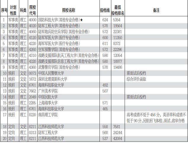 江西省高招提前批本科缺额院校征集志愿投档情况公布