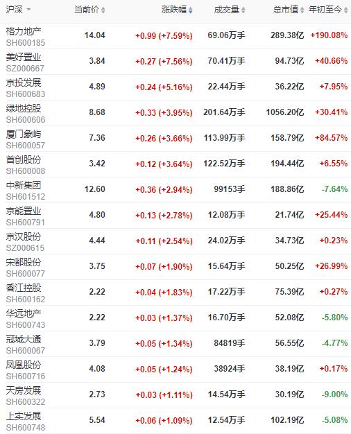 地产股收盘   沪指收涨0.04% 格力地产、美好置业涨超7%