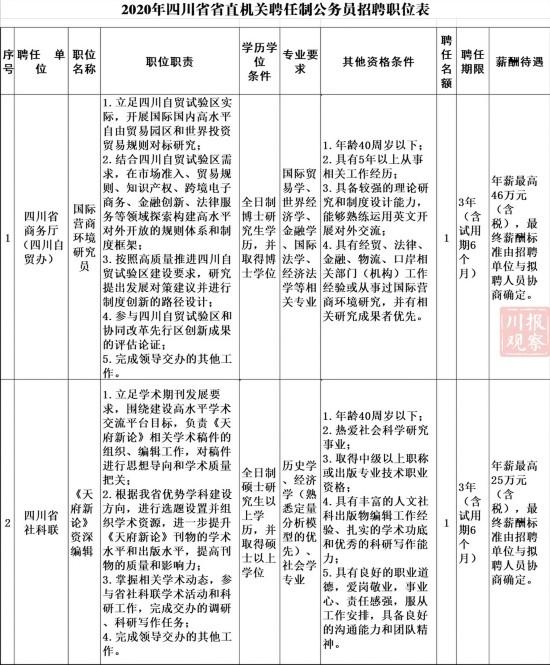 最高年薪46万!四川79个聘任制公务员岗位发布