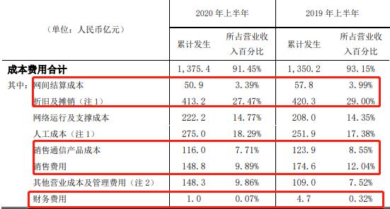 成本控制初见成效,中国联通上半年净利达33.4亿元同比增10%
