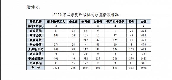2020年二季度债券市场信用评级机构:推动跨市场统一管理,惠誉博华进入银行间债市