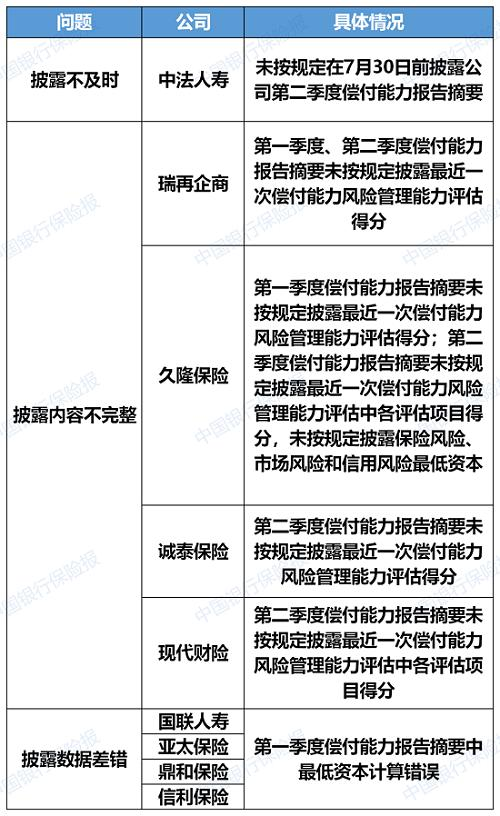 银保监会通报:中法瑞再久隆诚泰等九家保险公司偿付能力披露问题