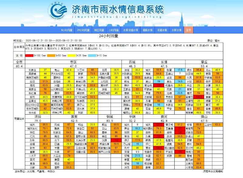 137毫米!济南9个站点24小时降雨量达到大暴雨级别