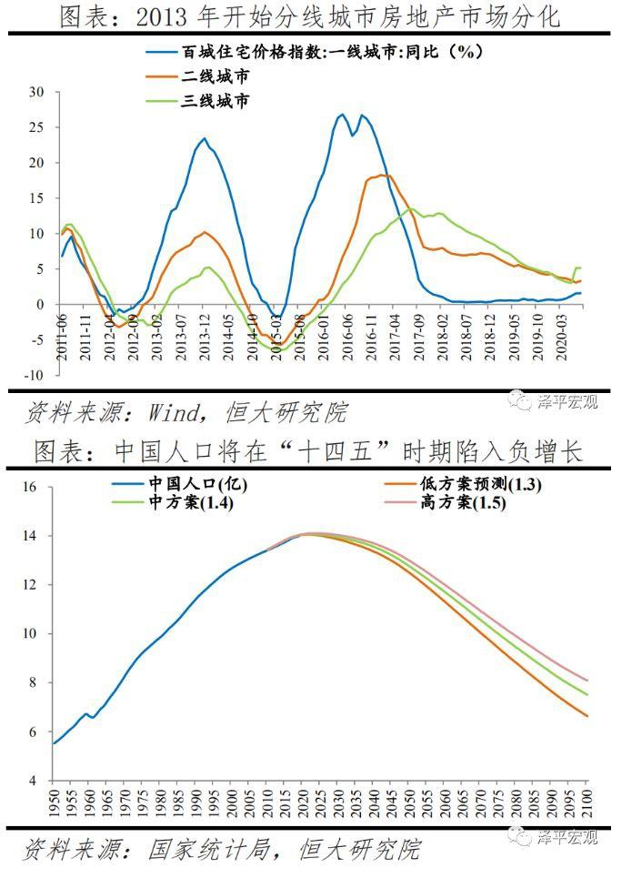 任泽平:未来房地产市场将更加分化,需求向大城市群集中