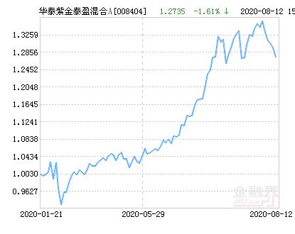 华泰紫金泰盈混合A基金最新净值跌幅达1.61%