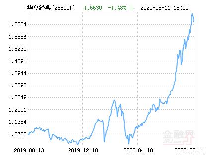 华夏经典混合基金最新净值跌幅达3.07%