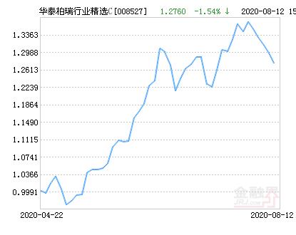 华泰柏瑞行业精选C基金最新净值跌幅达1.54%